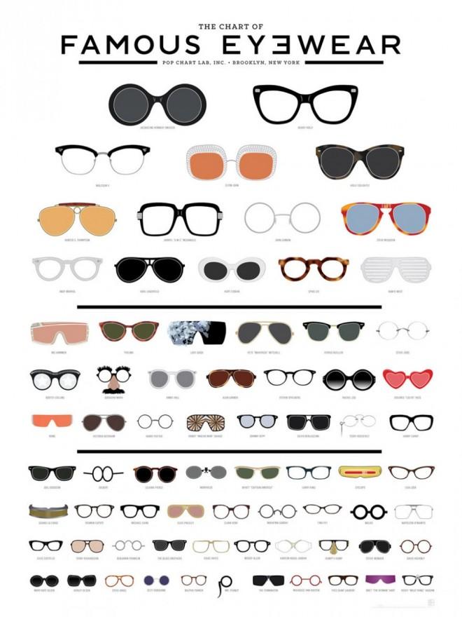 eyewear types